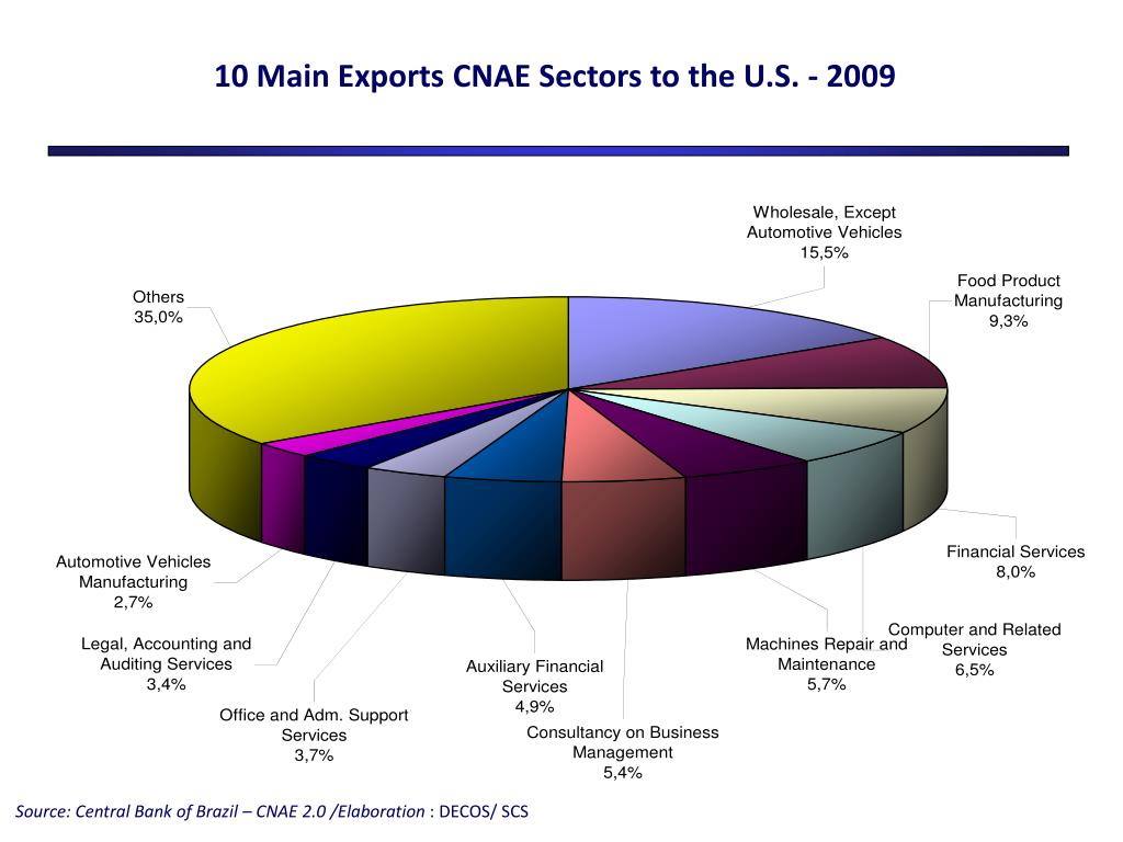10 Main Exports CNAE Sectors to the U.S. - 2009