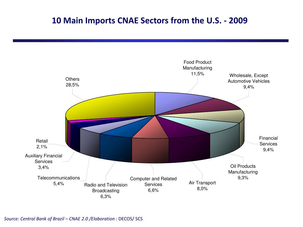 10 Main Imports CNAE Sectors from the U.S. - 2009