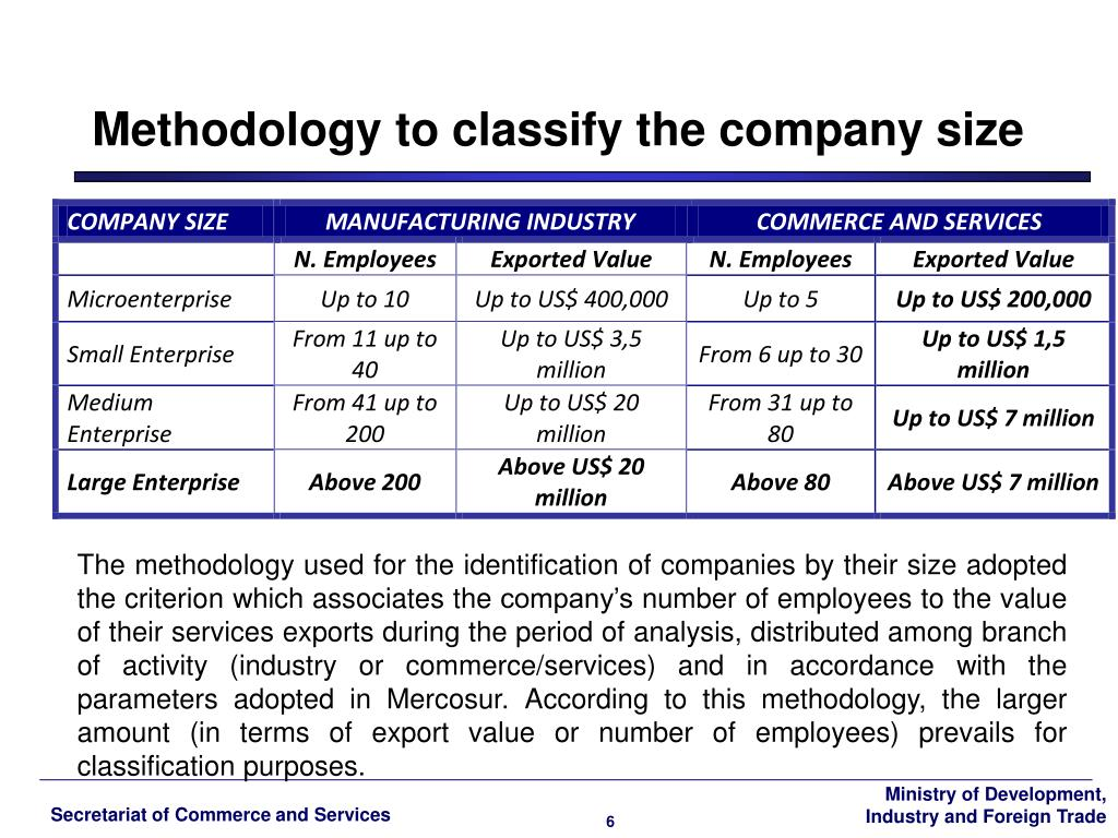 Methodology to classify the company size