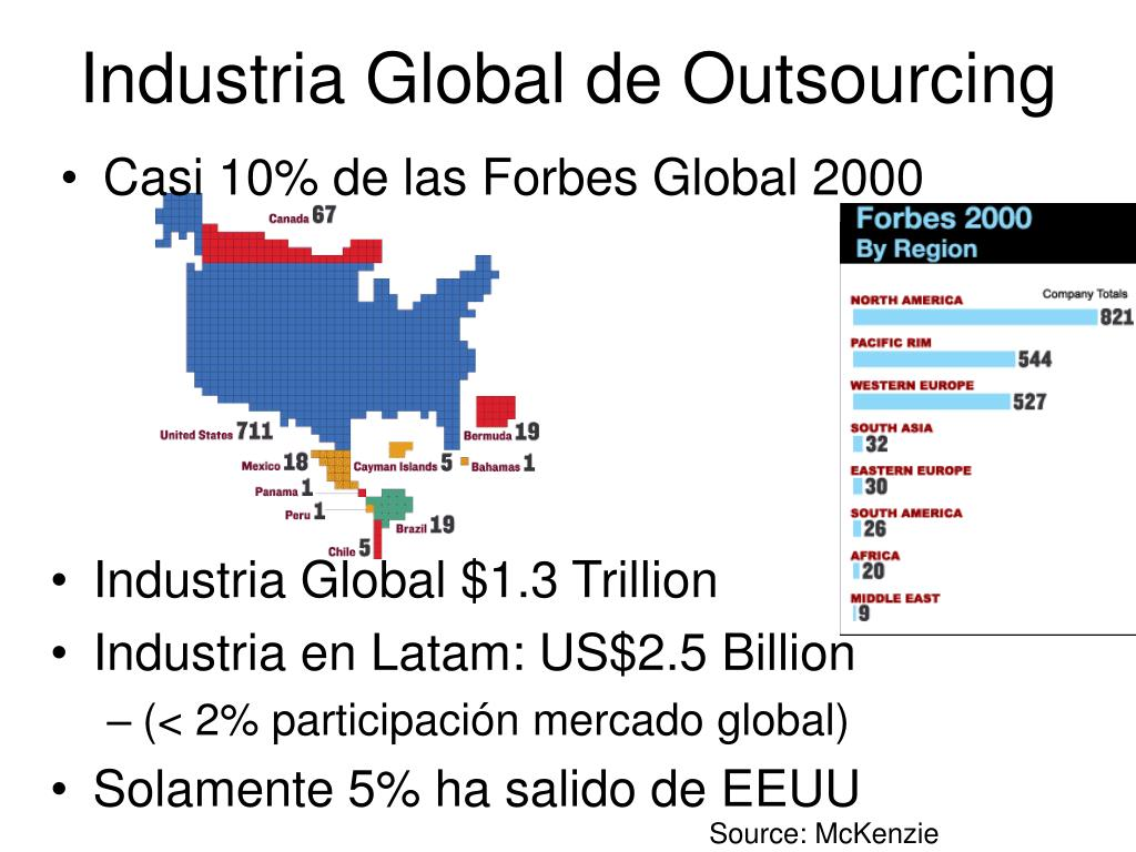Industria Global de Outsourcing