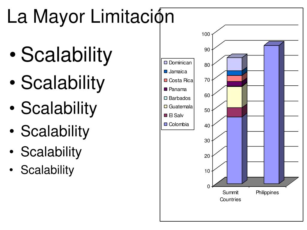 La Mayor Limitación