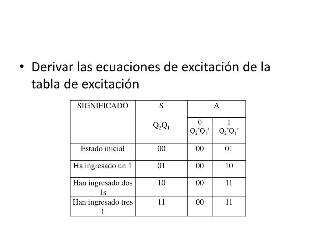 Derivar las ecuaciones de excitación de la tabla de excitación