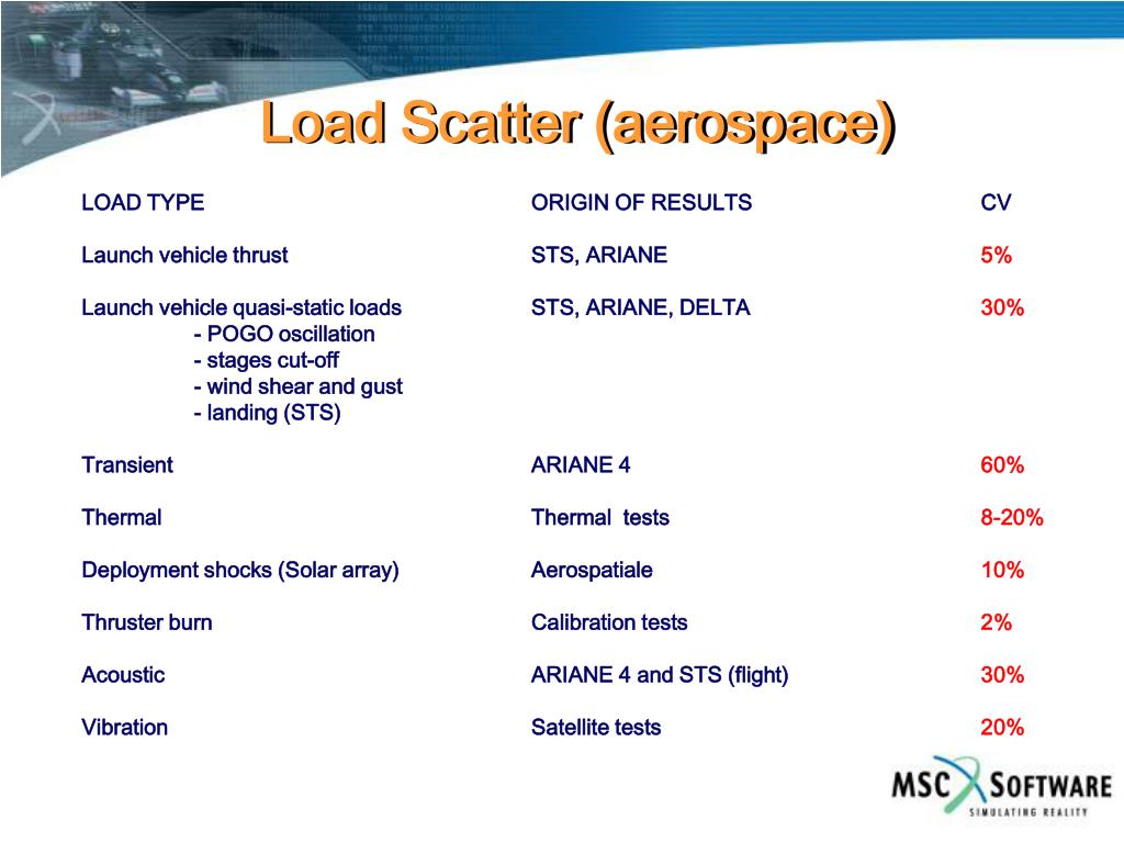 Load Scatter (aerospace)