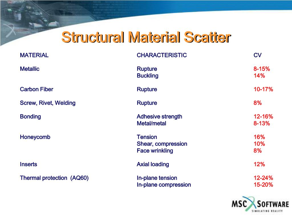 Structural Material Scatter