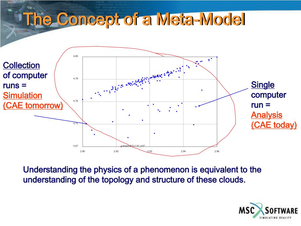 The Concept of a Meta-Model