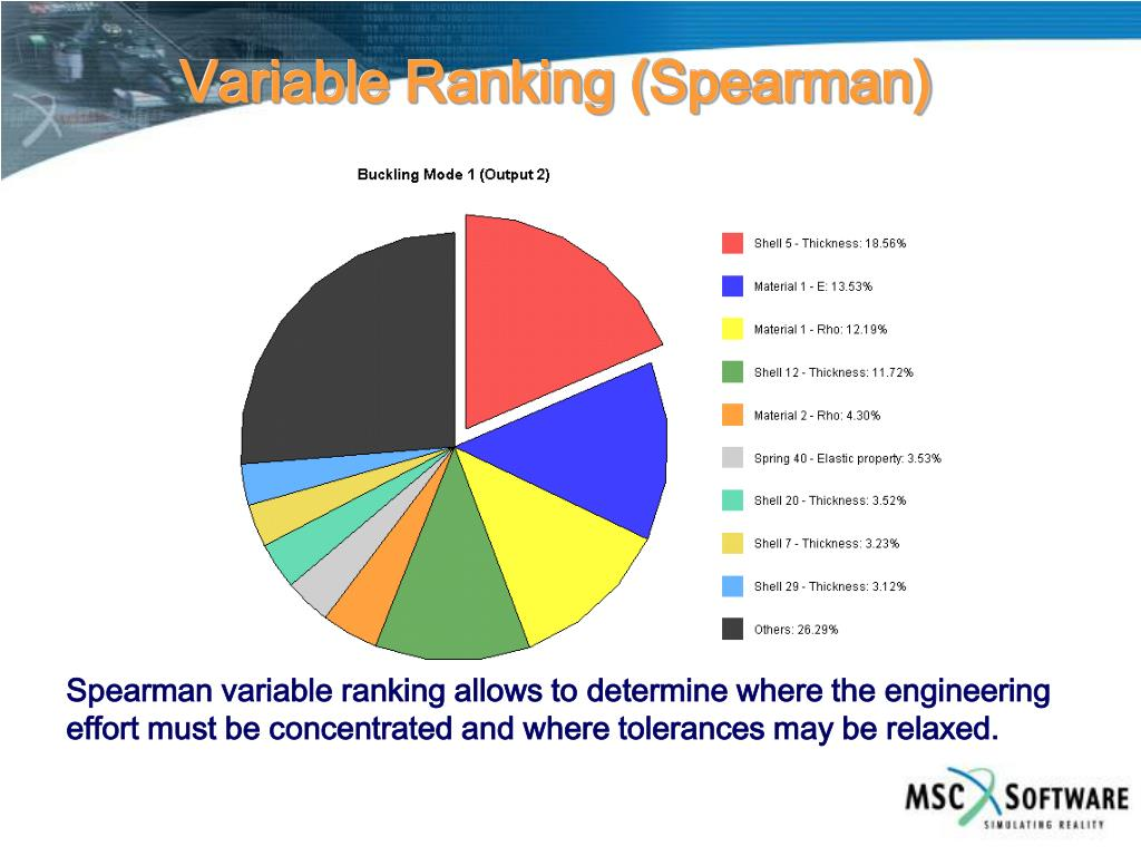 Variable Ranking (Spearman)