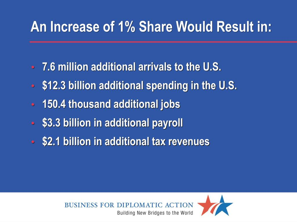 An Increase of 1% Share Would Result in: