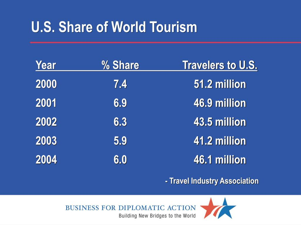 U.S. Share of World Tourism