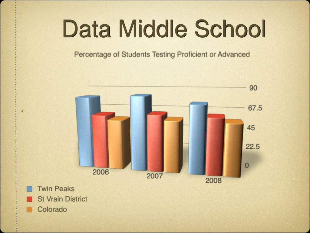 Data Middle School