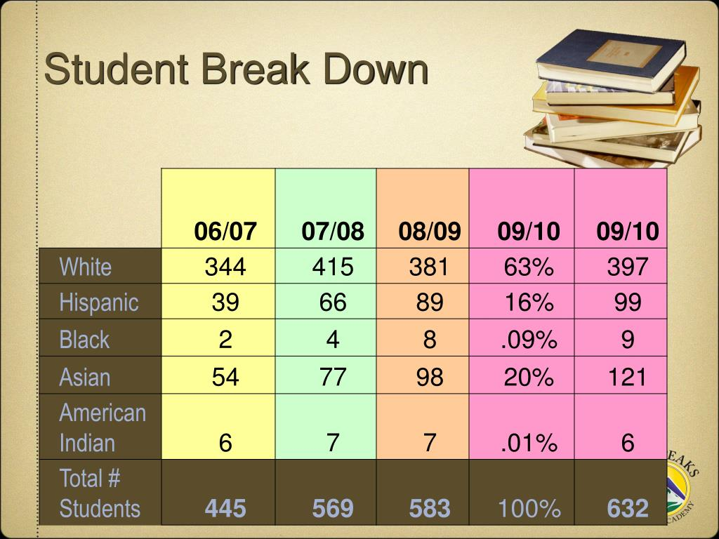 Student Break Down