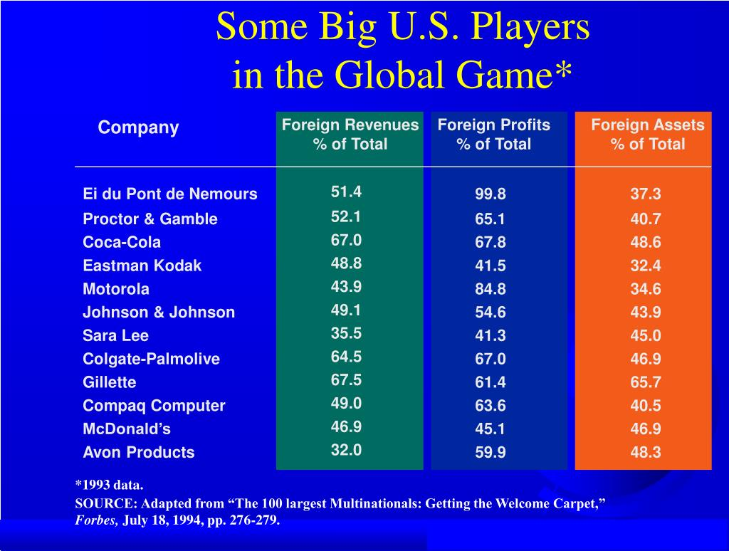 Some Big U.S. Players