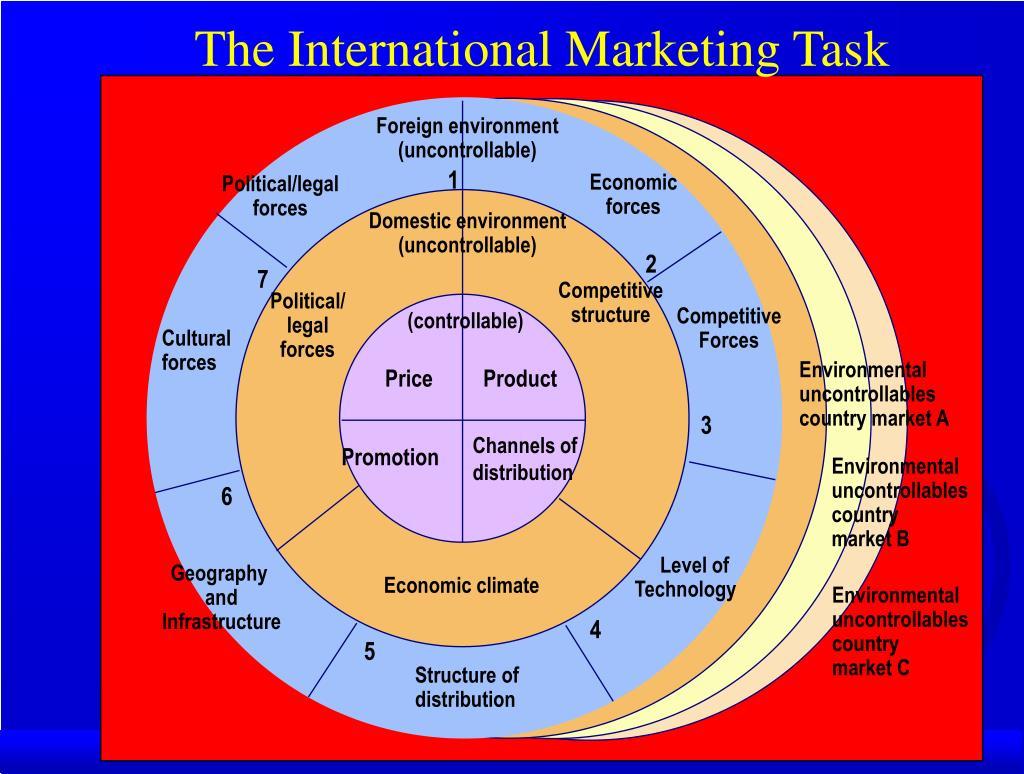 The International Marketing Task