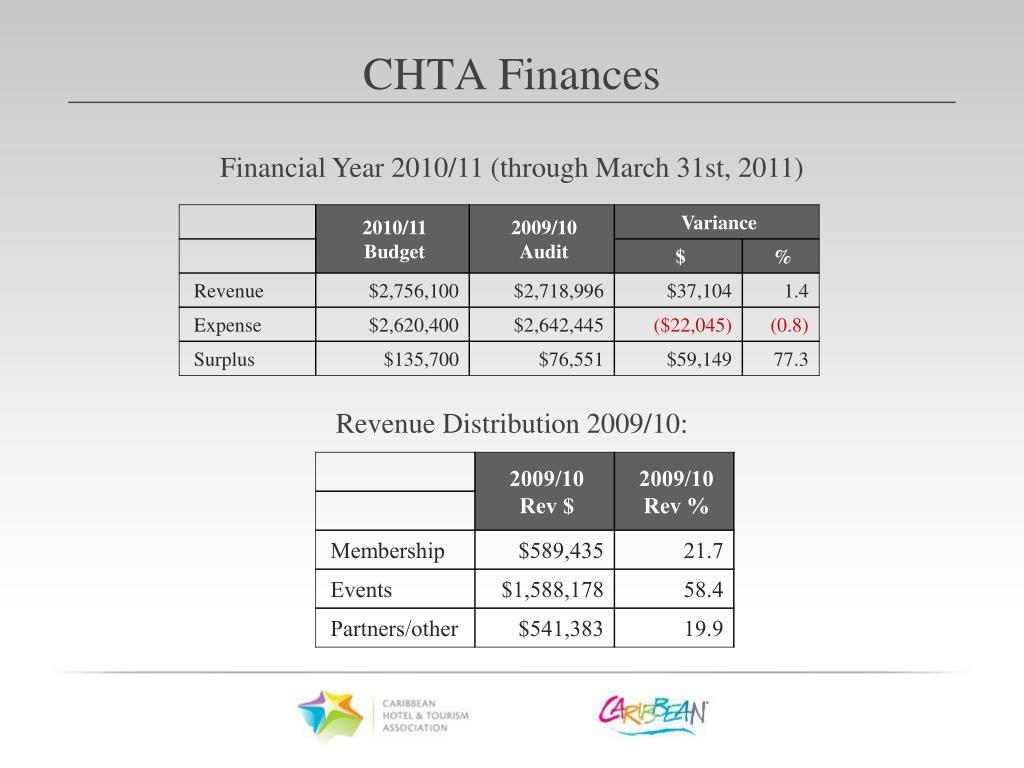 Financial Year 2010/11 (through March 31st, 2011)