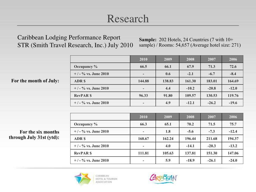 Caribbean Lodging Performance Report