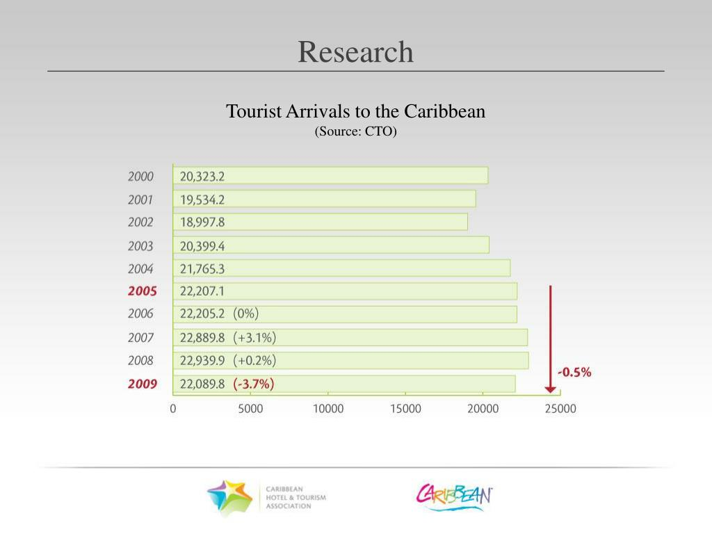Tourist Arrivals to the Caribbean