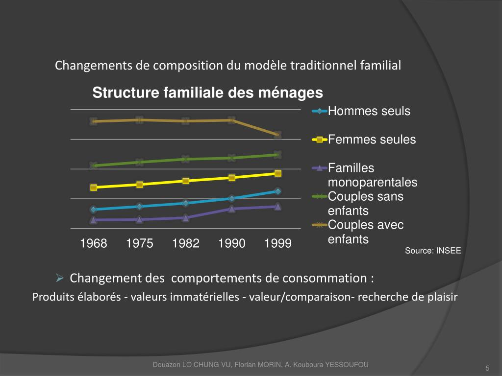 Changements de composition du modèle traditionnel familial