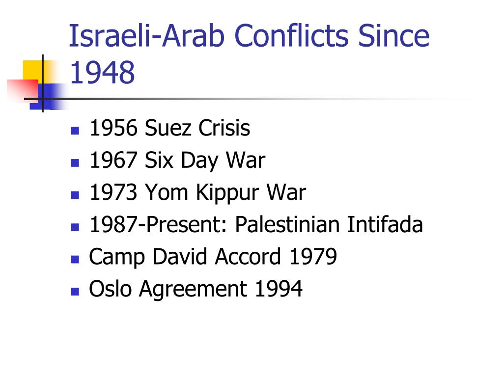 Israeli-Arab Conflicts Since 1948