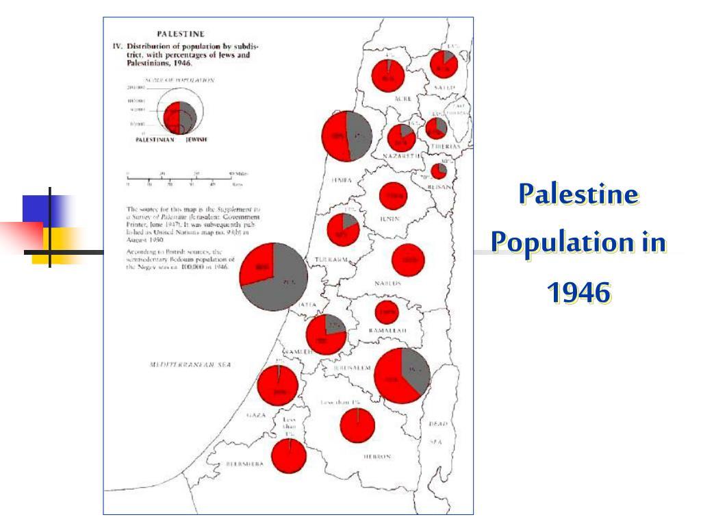 Palestine Population in 1946