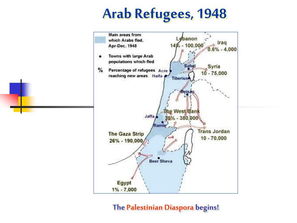 Arab Refugees, 1948