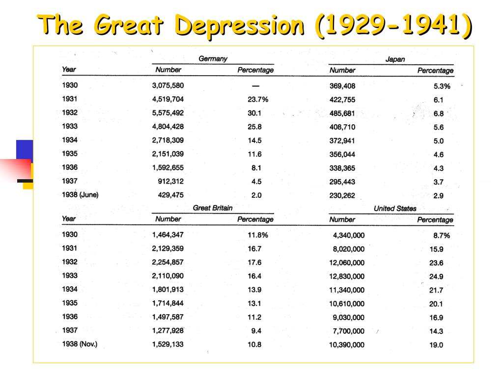 The Great Depression (1929-1941)