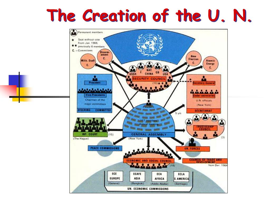 The Creation of the U. N.