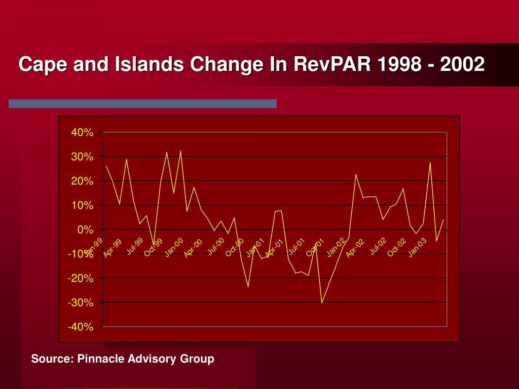 Cape and Islands Change In RevPAR 1998 - 2002