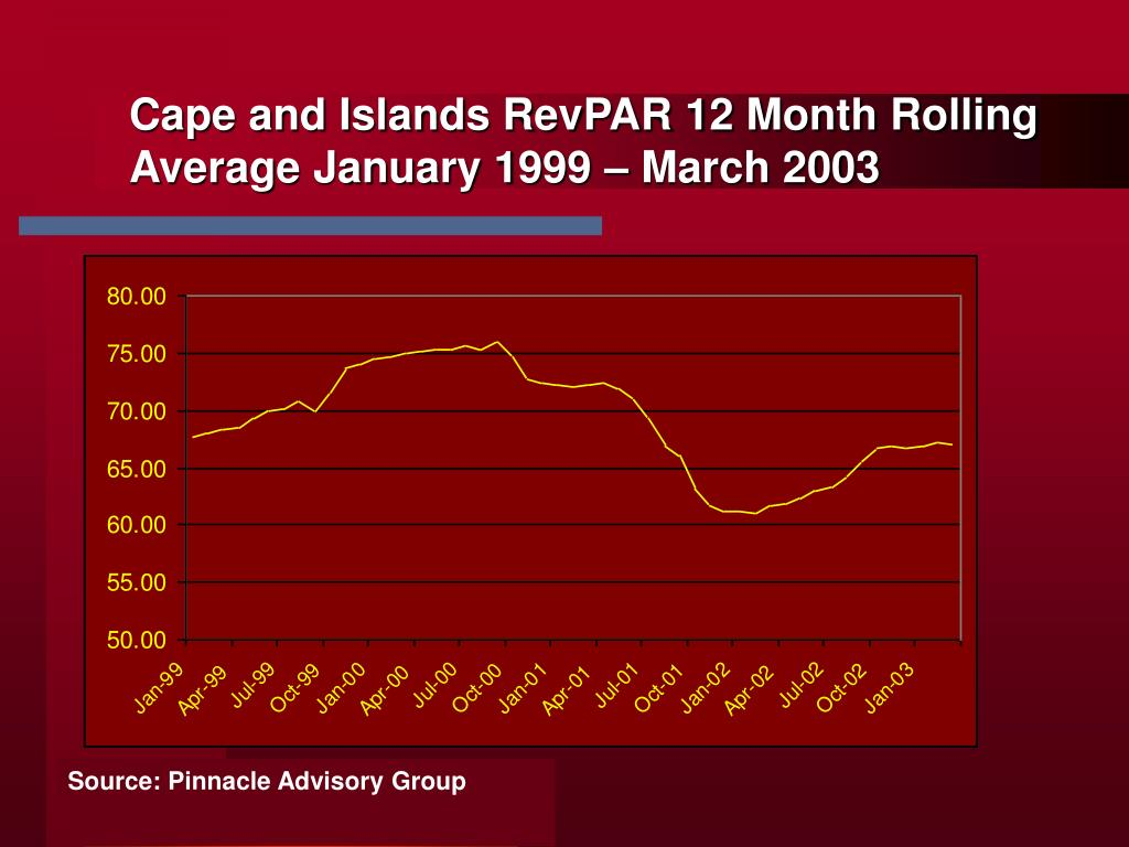 Cape and Islands RevPAR 12 Month Rolling Average January 1999 – March 2003
