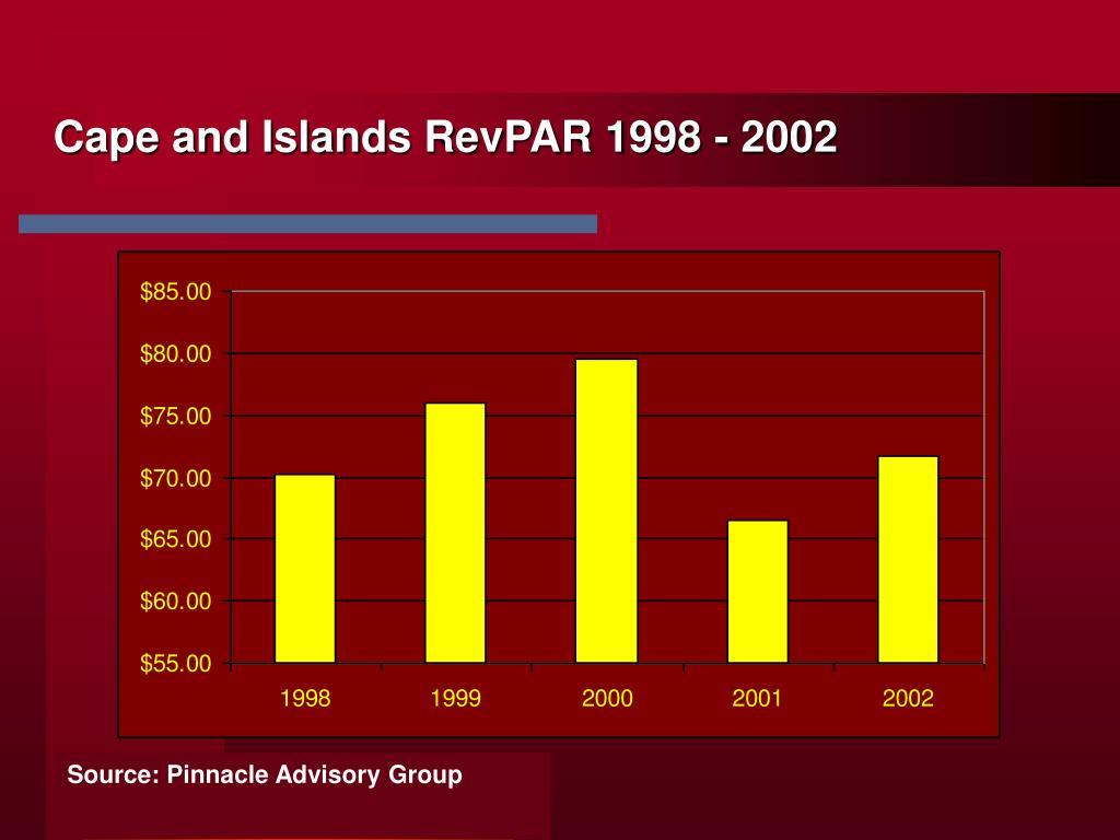 Cape and Islands RevPAR 1998 - 2002