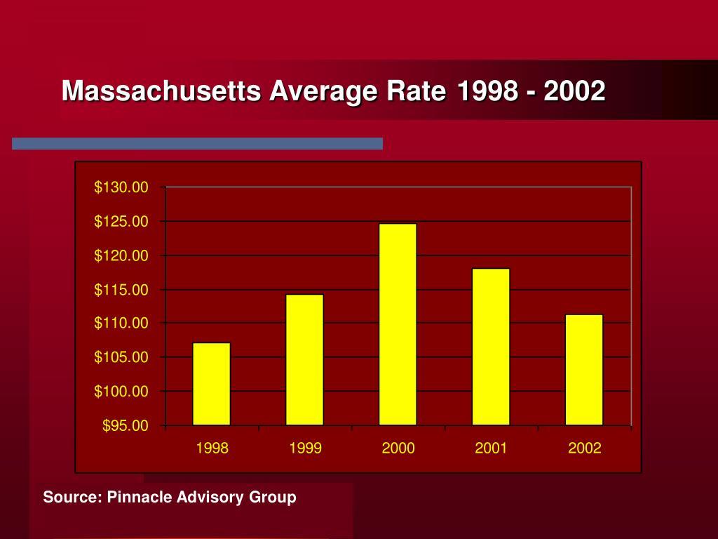 Massachusetts Average Rate