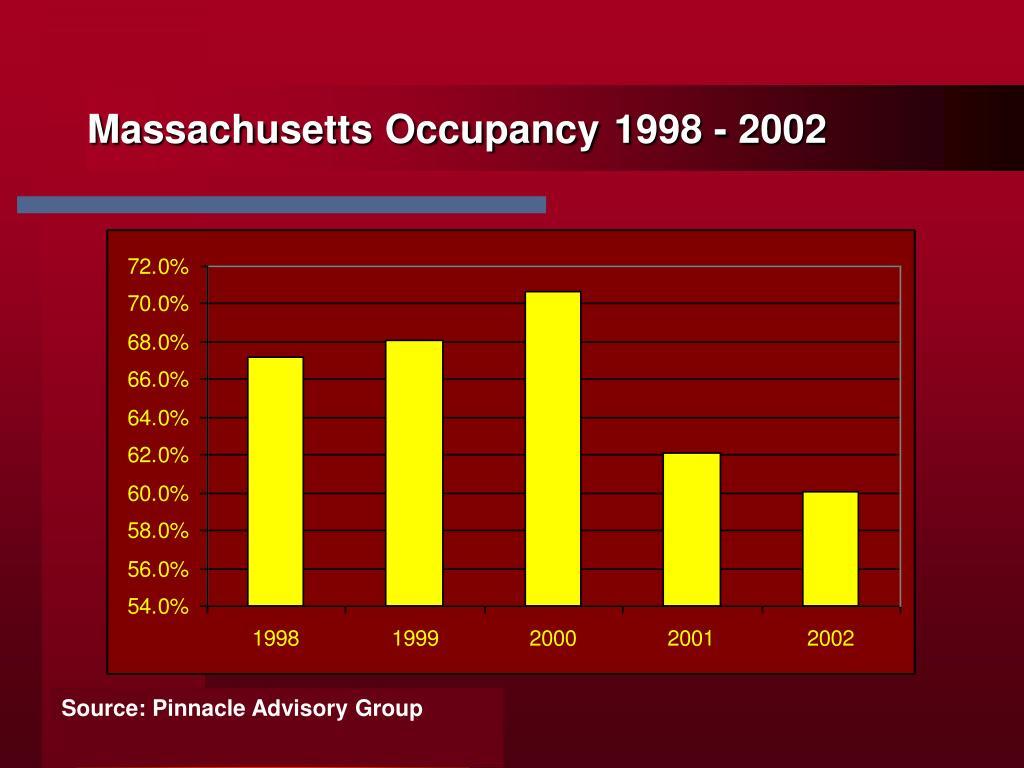 Massachusetts Occupancy