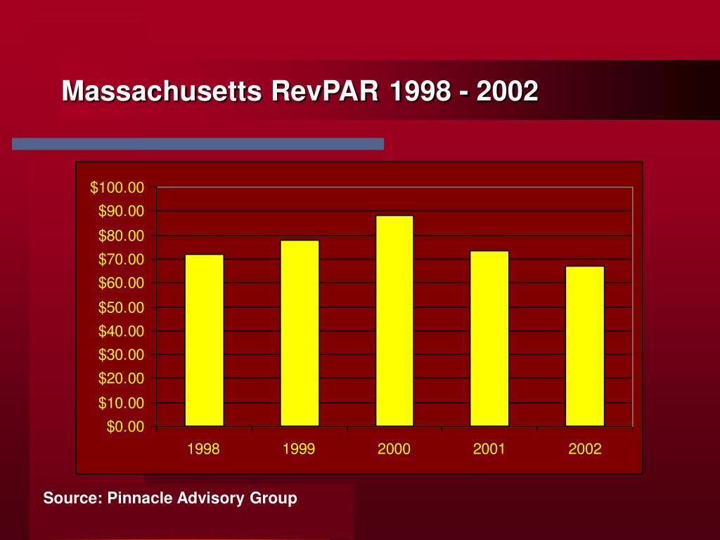 Massachusetts RevPAR