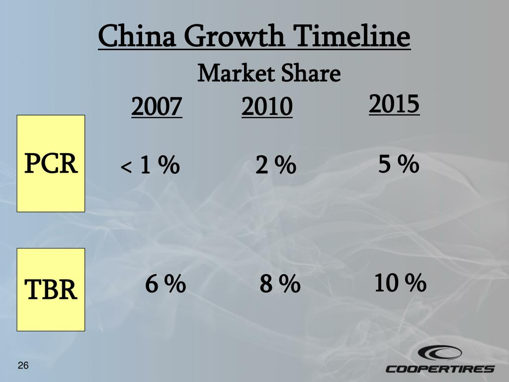 China Growth Timeline