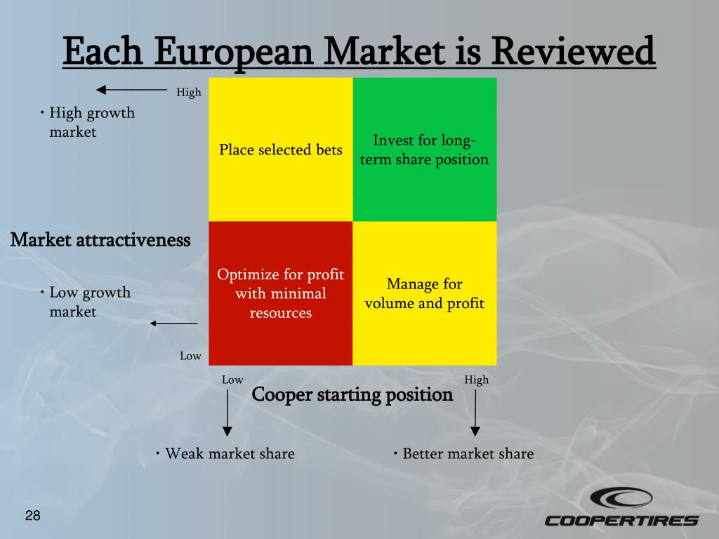 Each European Market is Reviewed