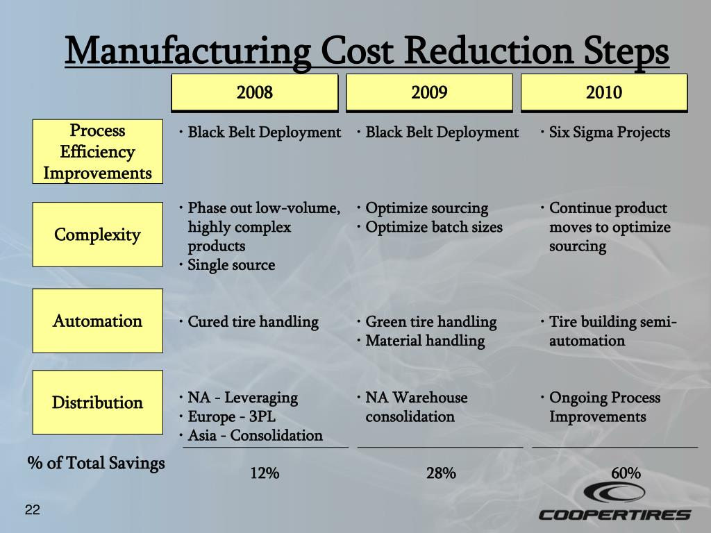 Manufacturing Cost Reduction Steps