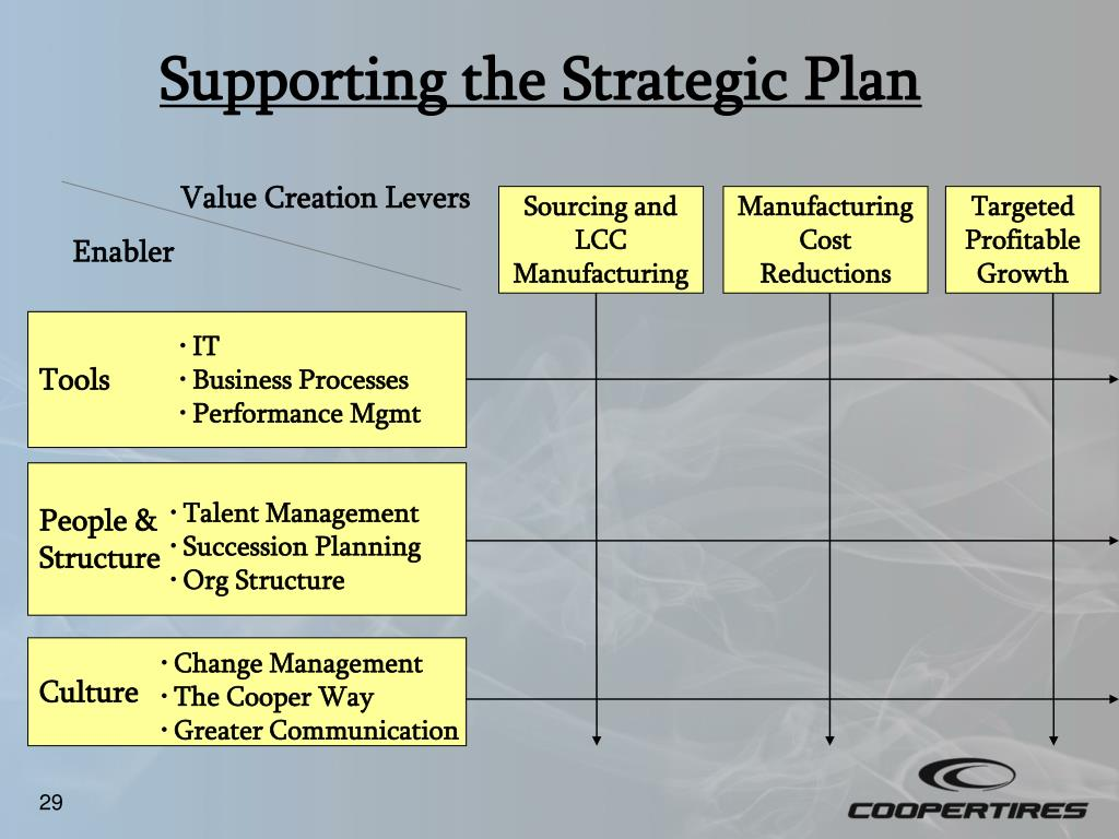 Supporting the Strategic Plan