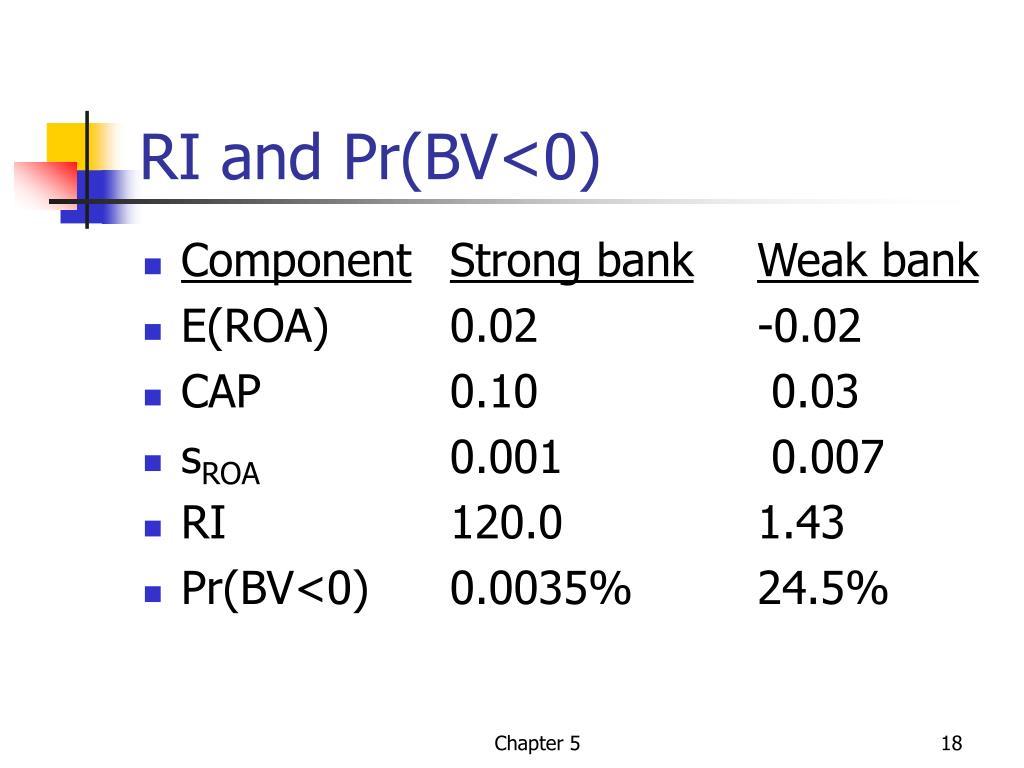 RI and Pr(BV<0)