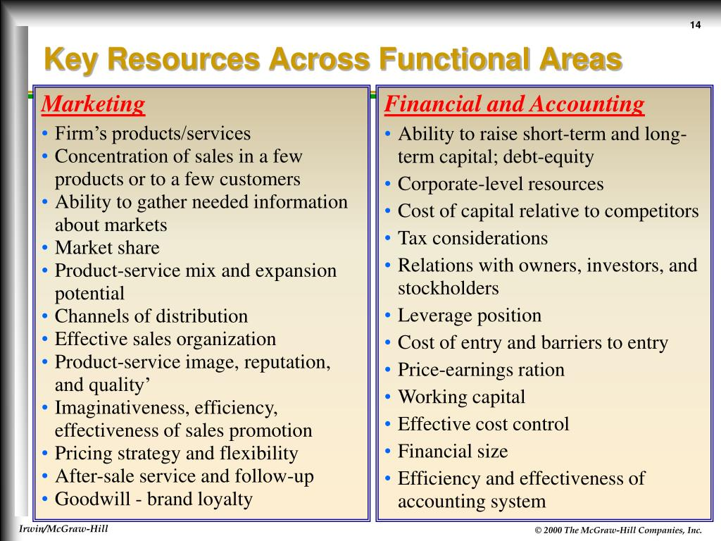 Key Resources Across Functional Areas