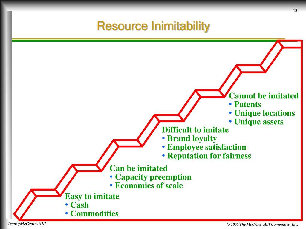 Resource Inimitability