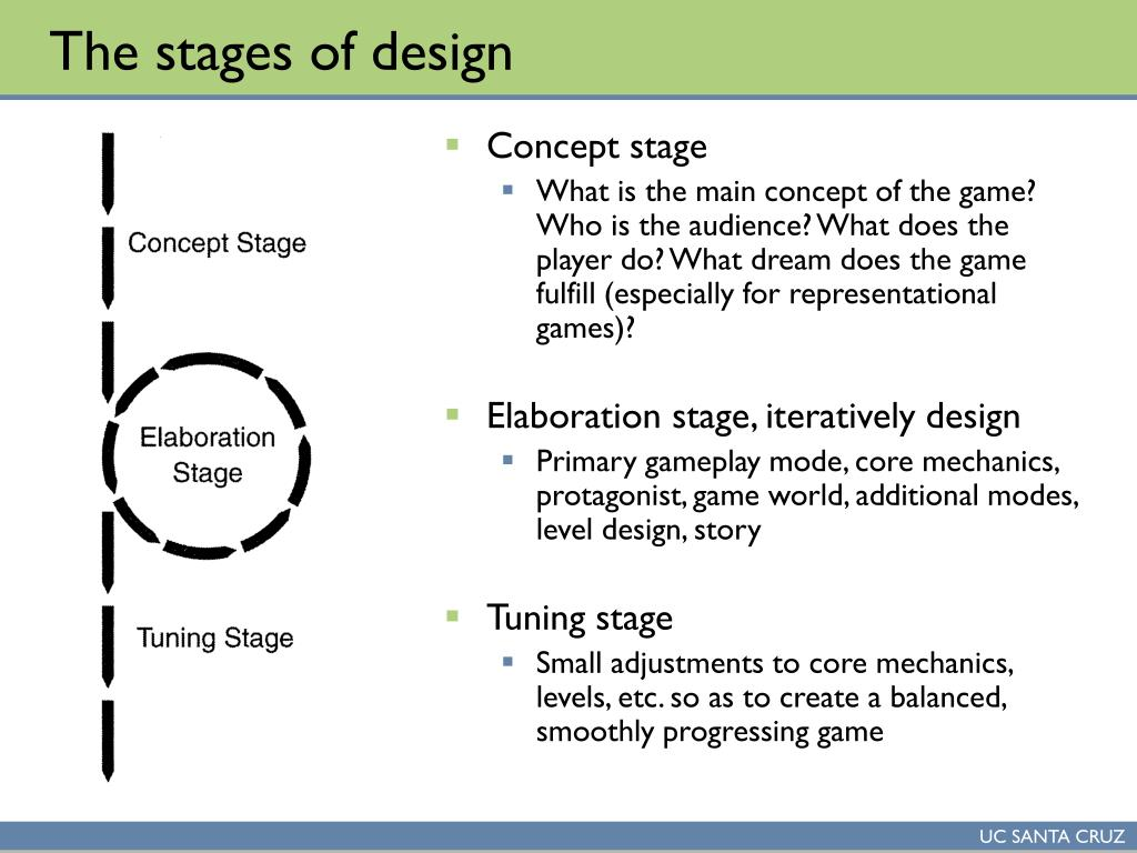 The stages of design