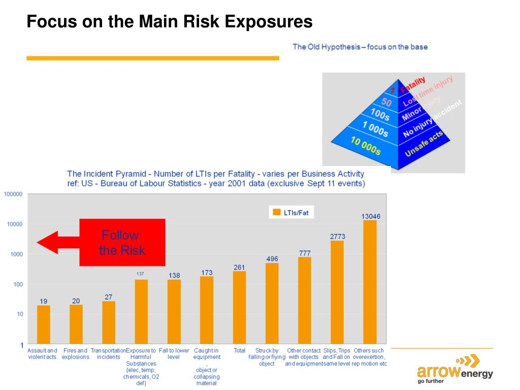 Focus on the Main Risk Exposures