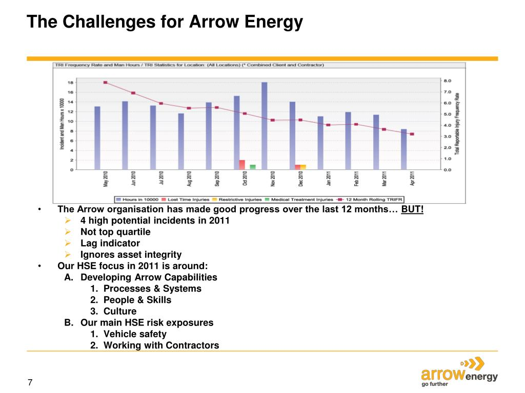 The Challenges for Arrow Energy