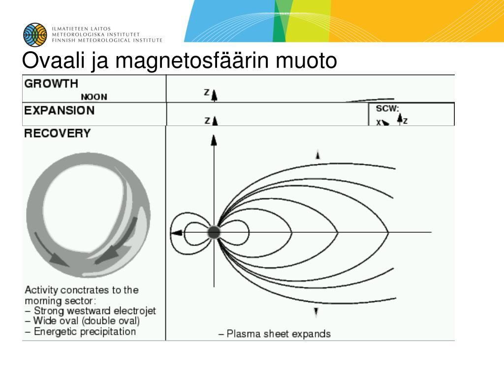 Ovaali ja magnetosfäärin muoto