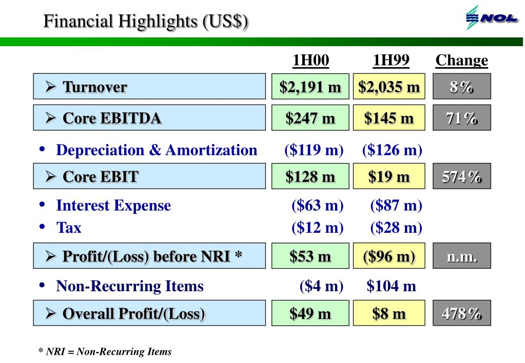 Financial Highlights (US$)