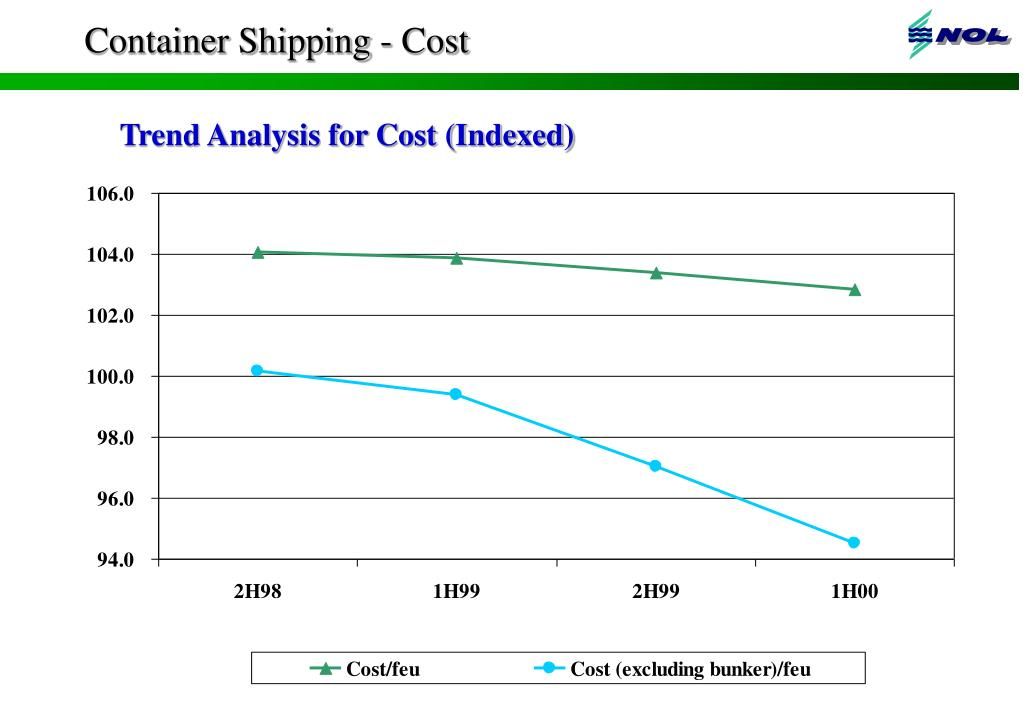 Container Shipping - Cost