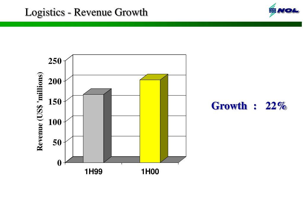 Logistics - Revenue Growth