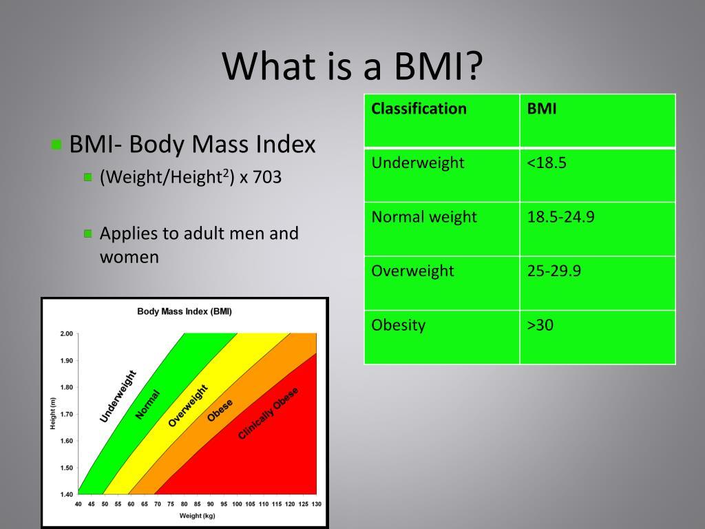 Body mass index