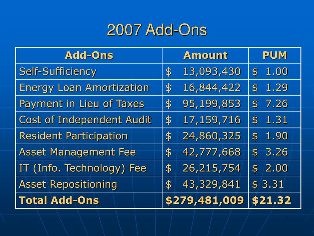 2007 Add-Ons