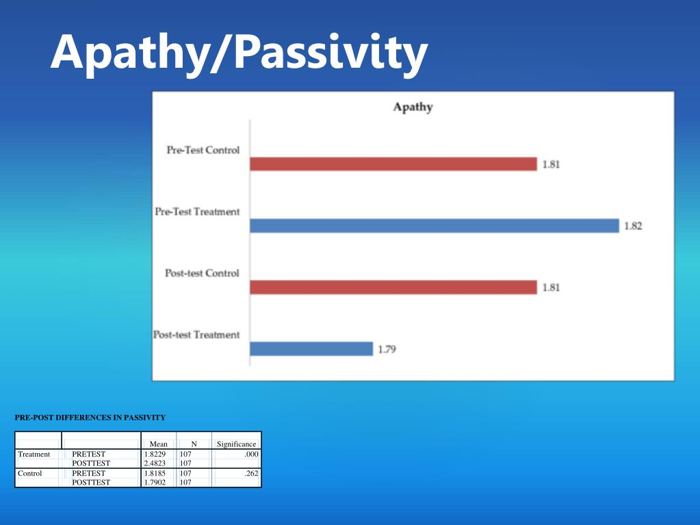 Apathy/Passivity