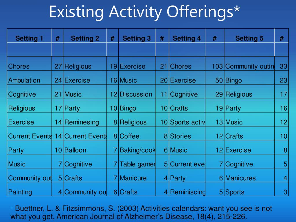 Existing Activity Offerings*