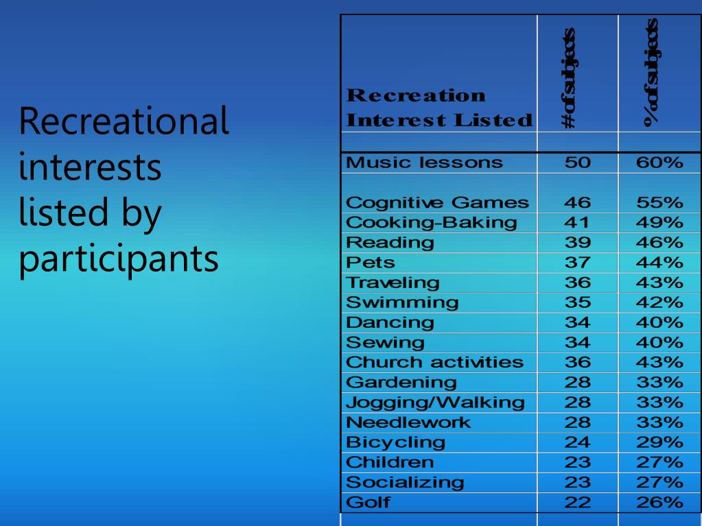 Recreational interests listed by participants
